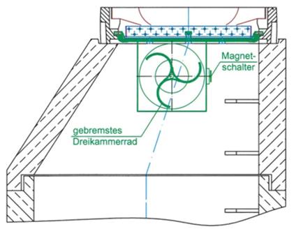 WaCo Wasserzähler für Kanalschächte